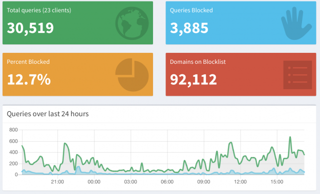pi-hole dashboard showing 12.7% of queries were blocked